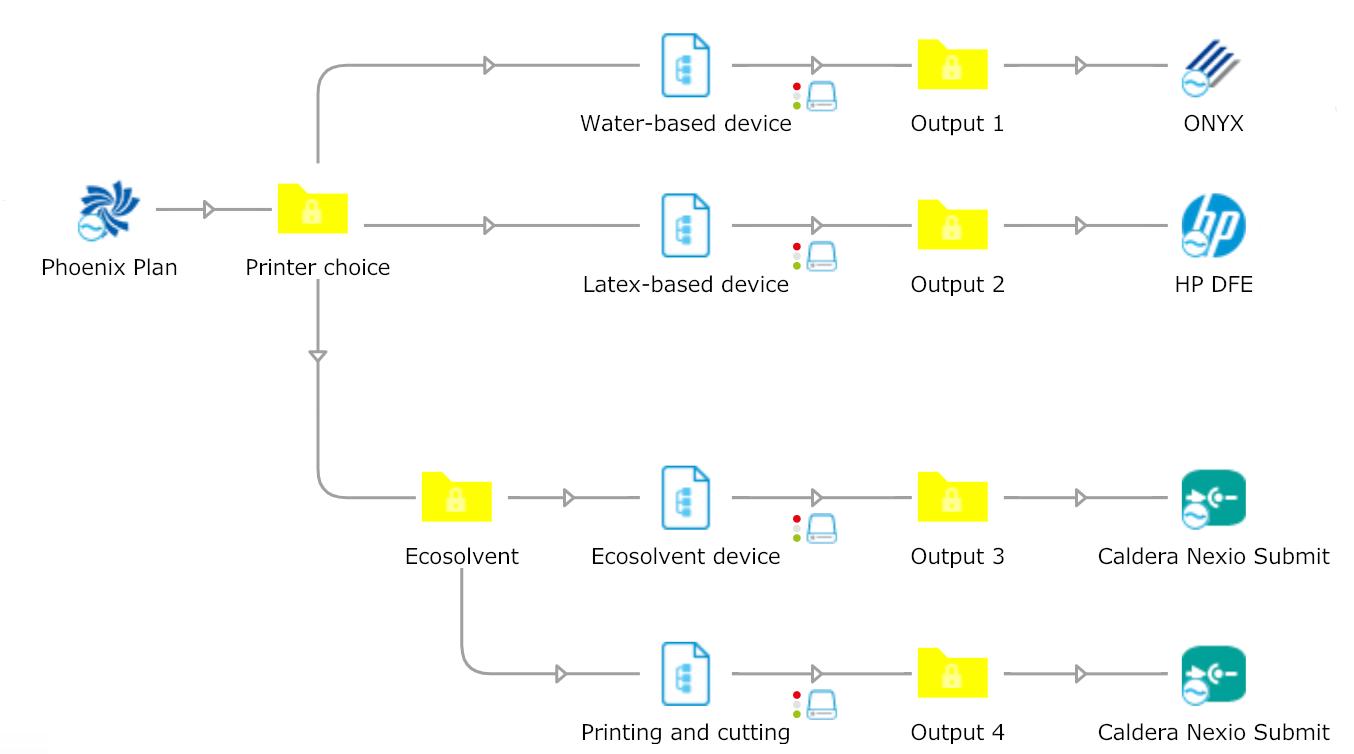 Esempio di flusso automatizzato per la stampa di grande formato: ricezione automatica dei file PDF, preflight con PitStop, imposizione con tilia Phoenix e utilizzo della stampante corretta in base ai metadati.