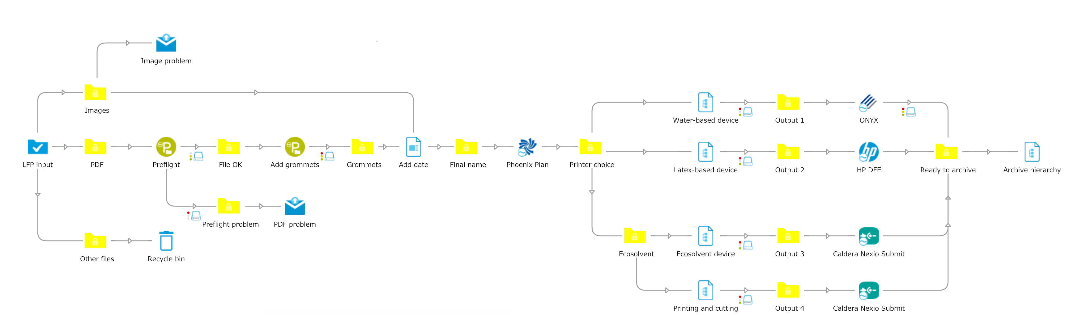 Large format automation flow example: automatically get PDF files in, preflight check them with PitStop, imposition with tilia Phoenix and drive the correct printer based on metadata.