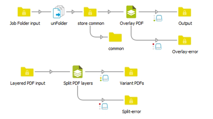 switch document versioning flows graphic
