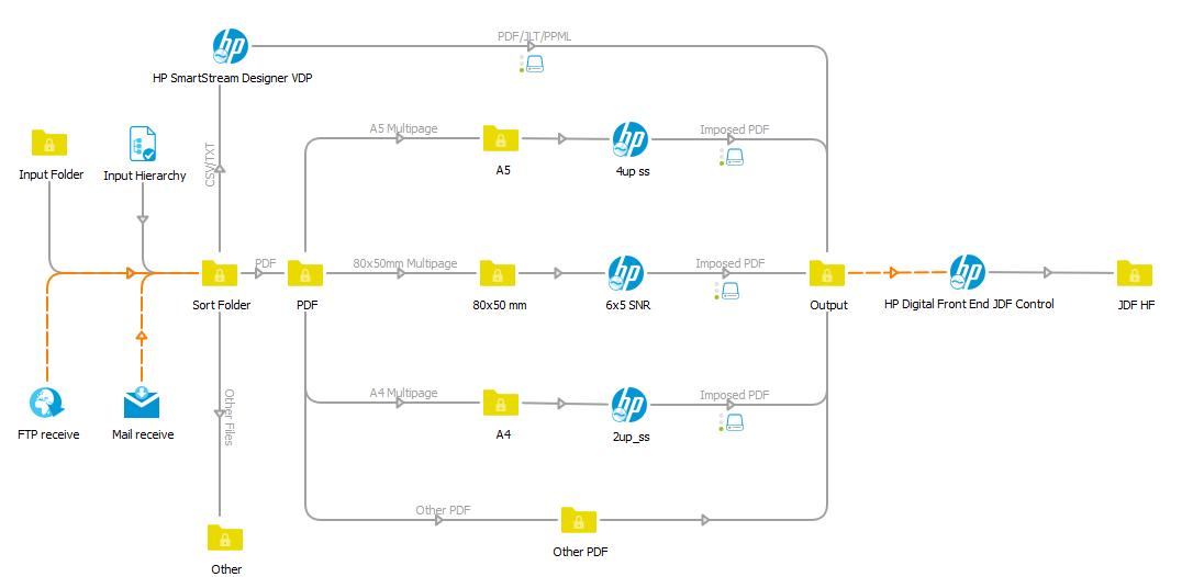 HP SmartStream Designer | Enfocus